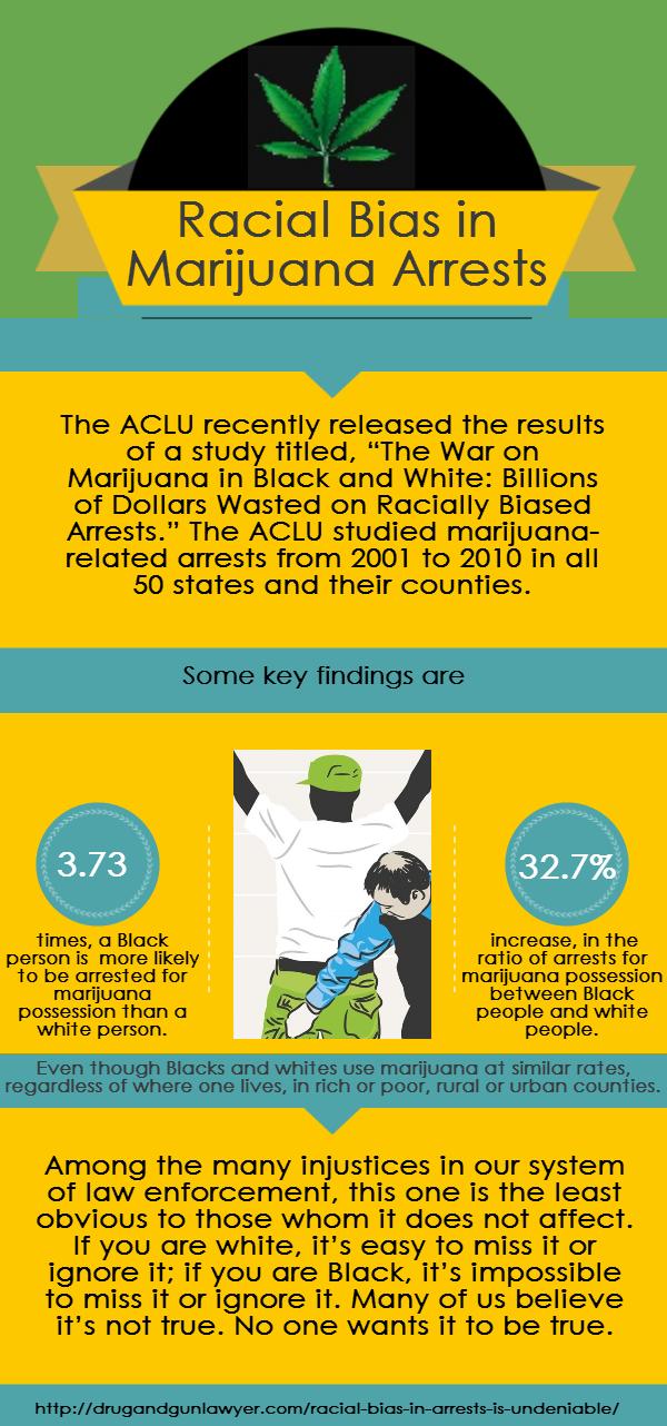 Racial Bias in Marijuana Arrests, Infographic