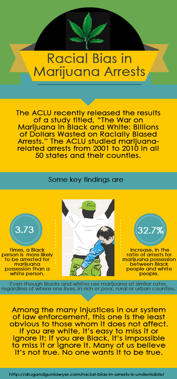 Racial Bias in Marijuana Arrests, Infographic