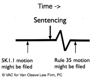 Timeline of Sentence Reduction Motions